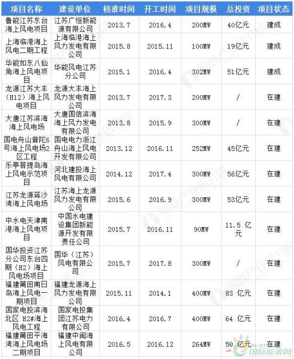 2018年中国海上风电行业政策全汇总!